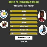 Dante vs Romain Metannire h2h player stats