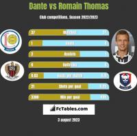 Dante vs Romain Thomas h2h player stats