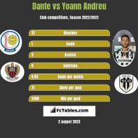 Dante vs Yoann Andreu h2h player stats