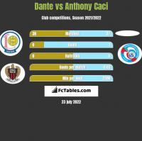 Dante vs Anthony Caci h2h player stats