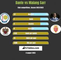Dante vs Malang Sarr h2h player stats