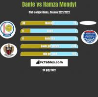 Dante vs Hamza Mendyl h2h player stats
