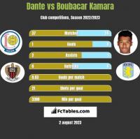 Dante vs Boubacar Kamara h2h player stats