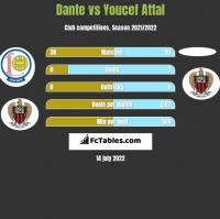 Dante vs Youcef Attal h2h player stats