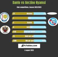 Dante vs Gerzino Nyamsi h2h player stats