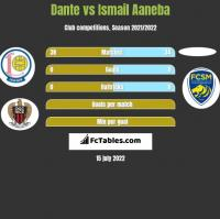 Dante vs Ismail Aaneba h2h player stats