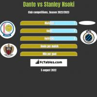 Dante vs Stanley Nsoki h2h player stats