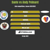 Dante vs Andy Pelmard h2h player stats