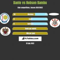 Dante vs Robson Bambu h2h player stats
