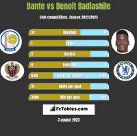 Dante vs Benoit Badiashile h2h player stats