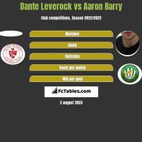 Dante Leverock vs Aaron Barry h2h player stats