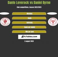 Dante Leverock vs Daniel Byrne h2h player stats
