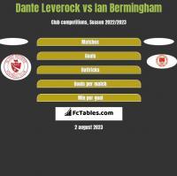 Dante Leverock vs Ian Bermingham h2h player stats