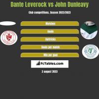 Dante Leverock vs John Dunleavy h2h player stats