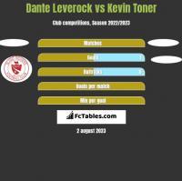 Dante Leverock vs Kevin Toner h2h player stats