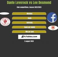 Dante Leverock vs Lee Desmond h2h player stats