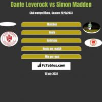 Dante Leverock vs Simon Madden h2h player stats