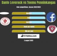 Dante Leverock vs Teemu Penninkangas h2h player stats