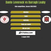 Dante Leverock vs Darragh Leahy h2h player stats