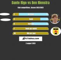 Dante Rigo vs Ben Rienstra h2h player stats
