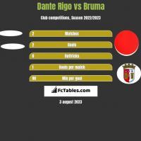 Dante Rigo vs Bruma h2h player stats