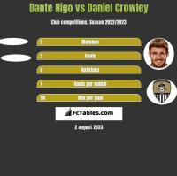 Dante Rigo vs Daniel Crowley h2h player stats