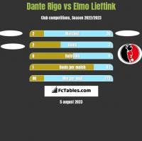 Dante Rigo vs Elmo Lieftink h2h player stats