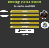 Dante Rigo vs Erick Gutierrez h2h player stats