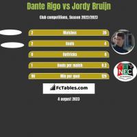 Dante Rigo vs Jordy Bruijn h2h player stats