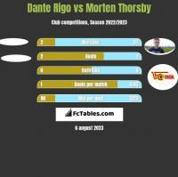 Dante Rigo vs Morten Thorsby h2h player stats
