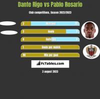 Dante Rigo vs Pablo Rosario h2h player stats