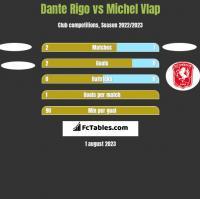 Dante Rigo vs Michel Vlap h2h player stats