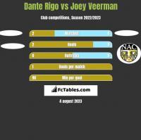 Dante Rigo vs Joey Veerman h2h player stats