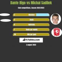 Dante Rigo vs Michal Sadilek h2h player stats