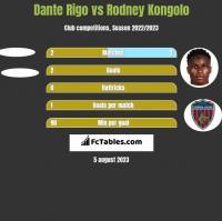 Dante Rigo vs Rodney Kongolo h2h player stats