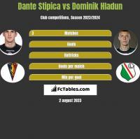 Dante Stipica vs Dominik Hładun h2h player stats