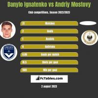 Danylo Ignatenko vs Andriy Mostovy h2h player stats