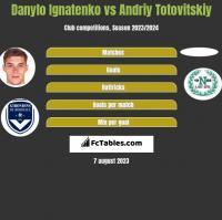 Danylo Ignatenko vs Andrij Totowitskij h2h player stats