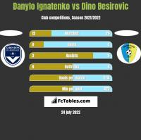 Danylo Ignatenko vs Dino Besirovic h2h player stats