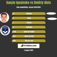 Danylo Ignatenko vs Dmitriy Klots h2h player stats