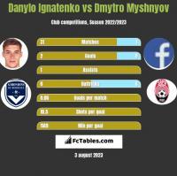 Danylo Ignatenko vs Dmytro Myshnyov h2h player stats