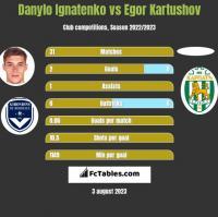 Danylo Ignatenko vs Egor Kartushov h2h player stats