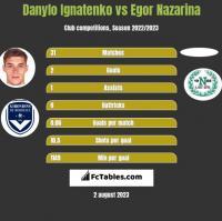 Danylo Ignatenko vs Egor Nazarina h2h player stats
