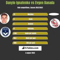 Danylo Ignatenko vs Evgen Banada h2h player stats