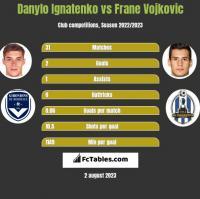 Danylo Ignatenko vs Frane Vojkovic h2h player stats