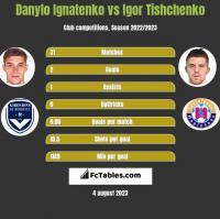 Danylo Ignatenko vs Igor Tishchenko h2h player stats