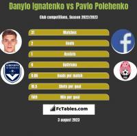 Danylo Ignatenko vs Pavlo Polehenko h2h player stats