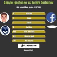 Danylo Ignatenko vs Siergiej Garbunow h2h player stats