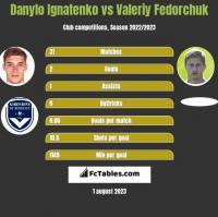 Danylo Ignatenko vs Wałerij Fedorczuk h2h player stats