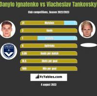 Danylo Ignatenko vs Wjaczesław Tankowskij h2h player stats
